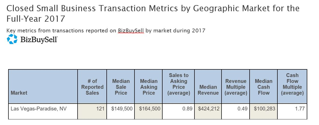 2017 Las Vegas Business Sales Stats